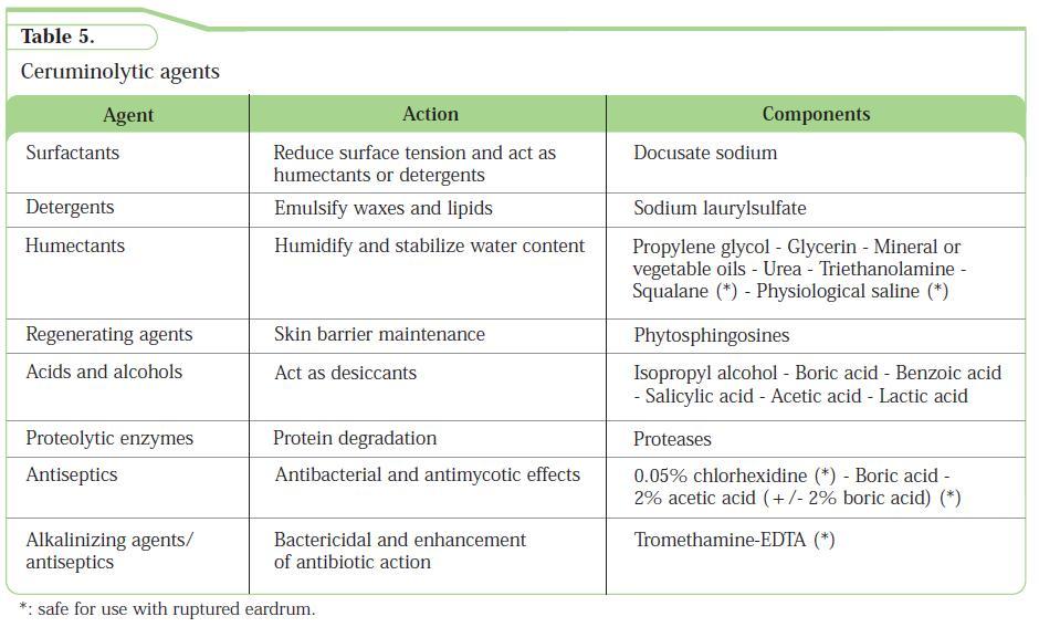 external otitis media treatment guidelines